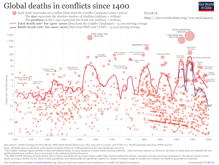 Global deaths in conflicts since 1400